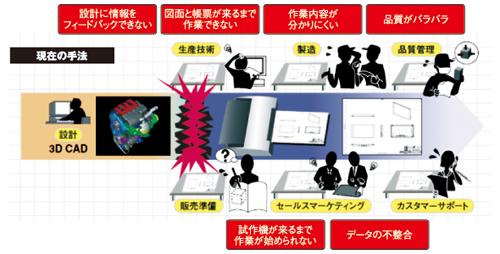 図2 従来の仕事の手法<br>現場は図面と帳票で仕事を進める