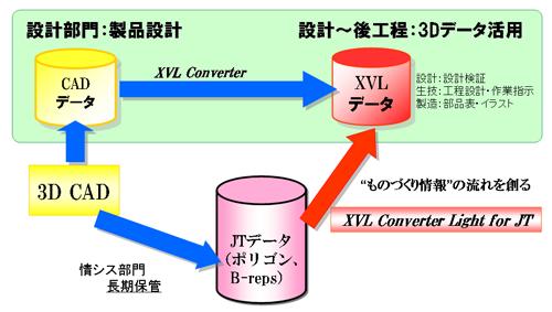 図5 長期保存されたJTデータの利用法