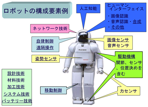 ASIMOを例にした、ロボットの構成要素技術