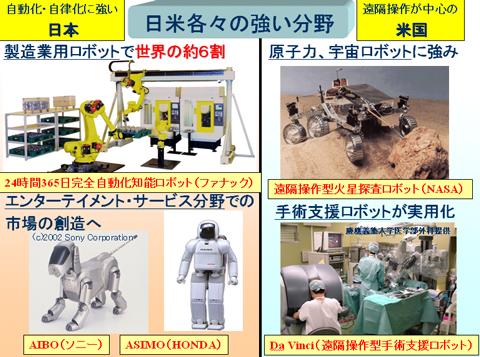 日米のロボット産業比較