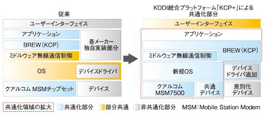 KCPとKCP+