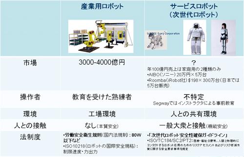 産業用ロボットとヒューマノイドロボットに求めらる安全規格の比較