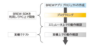 BREWアプリケーション開発の全体フロー