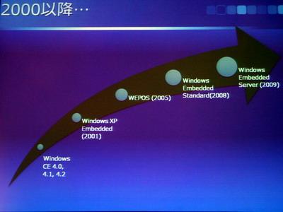 2000年以降の同社組み込みOSの歴史