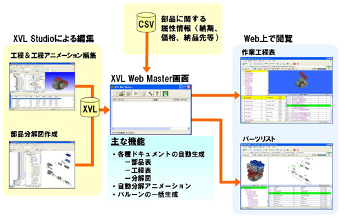XVL Web Masterによる作業工程表やパーツリストの自動作成