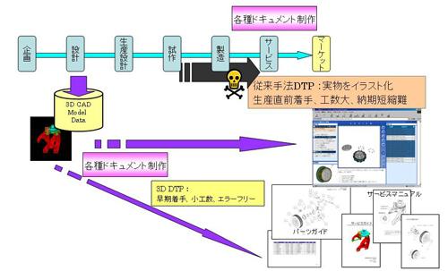 イラスト作成のプロセス改革