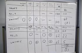 3チームで行った練習試合の結果