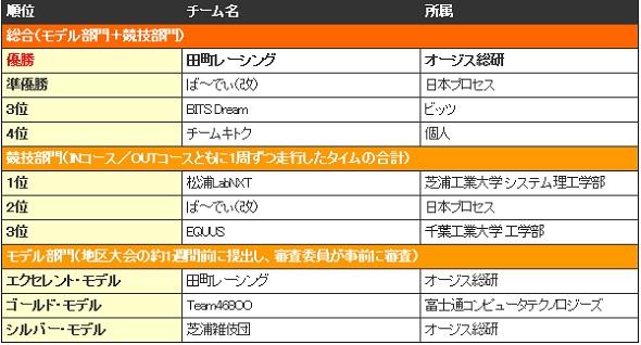 東京地区大会1日目(Aグループ NXT)の結果