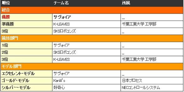 東京地区大会1日目(Aグループ RCX)の結果