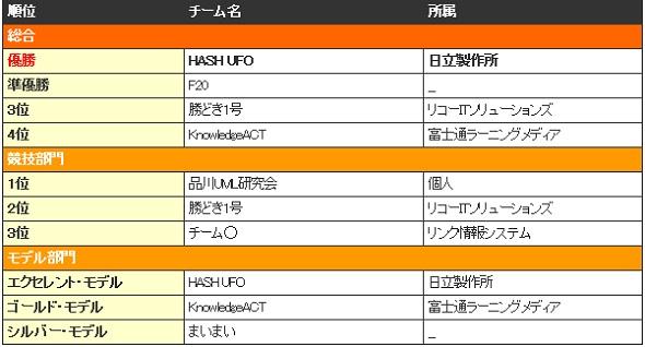 東京地区大会2日目(Bグループ NXT)の結果