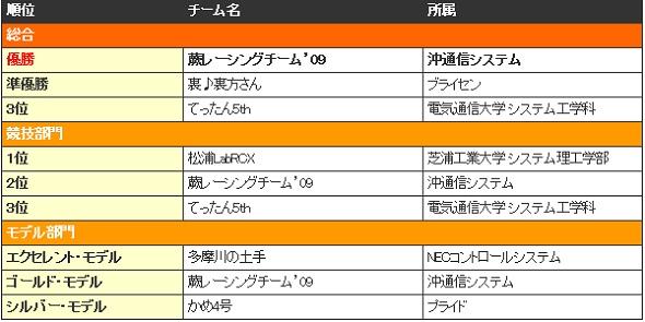 東京地区大会2日目(Bグループ RCX)の結果