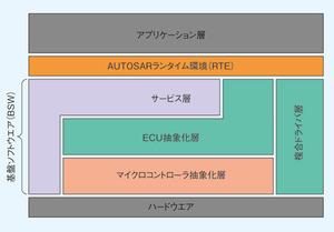 図2 AUTOSARのソフトウエア構造(提供:AUTOSAR)