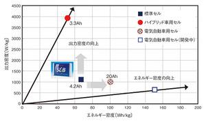 図1 「SCiB」の開発ロードマップ(提供:東芝)