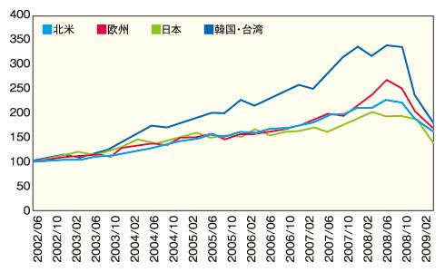 図1 成長性(現地通貨立て売上高中位値)