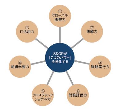 図1 S&OPの「7つのパワー」