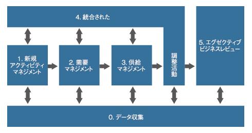 図 S&OPのプロセスフロー
