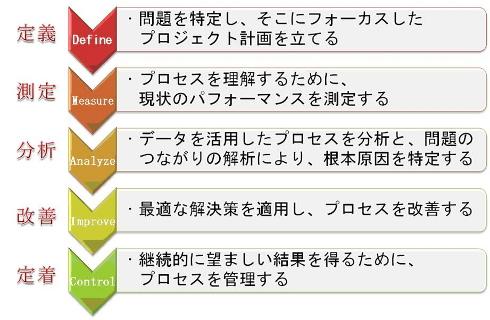 シックスシグマの5つのステップ