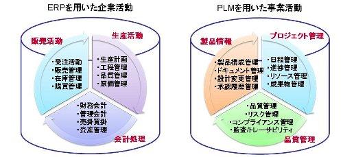 図1 ERPとPLMの管理対象とする情報の違い