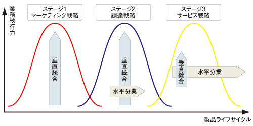 図2 製品のライフサイクルの3つのステージ