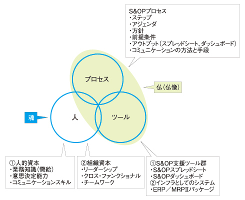 図3 人間系の正しい判断を支えるものこそがS&OP