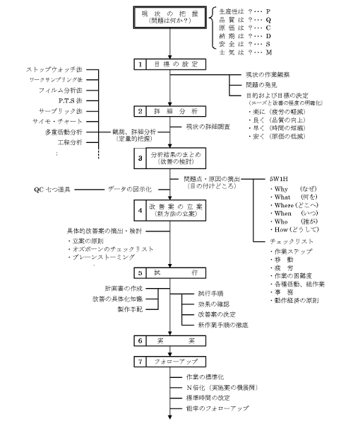 図1 方法改善の手順