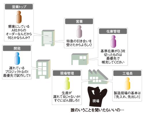図1 生産スケジュールを混乱させる原因の数々