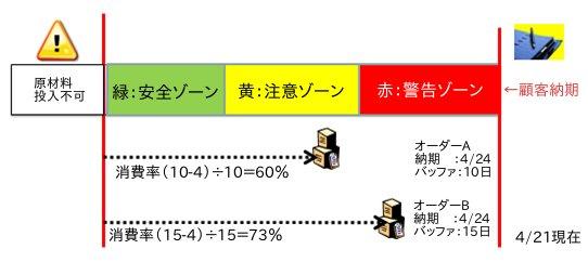 図2 同一納期のオーダーAとオーダーBのバッファを比較する