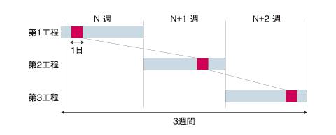 図3 リードタイム3日間