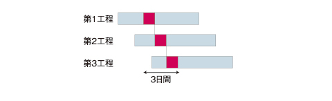 図4 負荷と山崩し