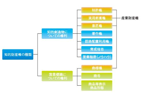 図2 知的財産権の種類(特許庁ウェブサイトを基に著者作成)
