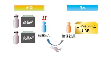 図4 事例2「中国で自社製品の模倣品が……」