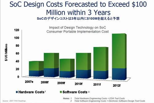 SoCのデザインコストは、3年以内に100ミリオンドルを超えると予想
