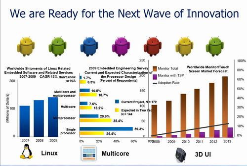 同社が注力する「Linux」「マルチコア」「3D UI」3分野それぞれの市場推移と予測