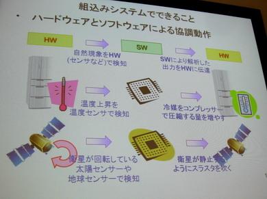 組み込みシステムはハードウェアとソフトウェアによる協調動作で成り立っている
