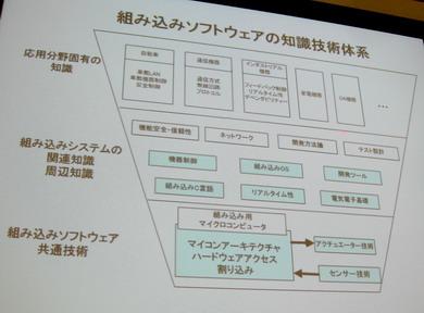 組み込みソフトウェアの知識技術体系図