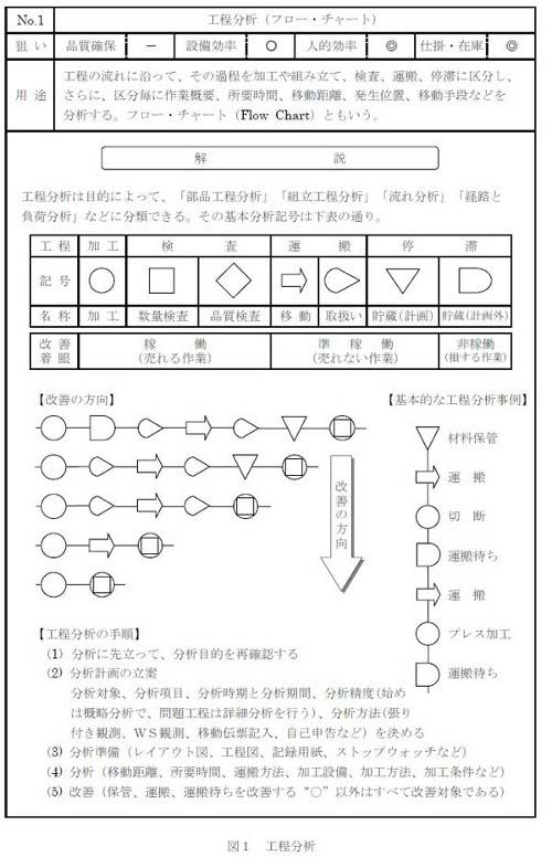 図1 工程分析の例