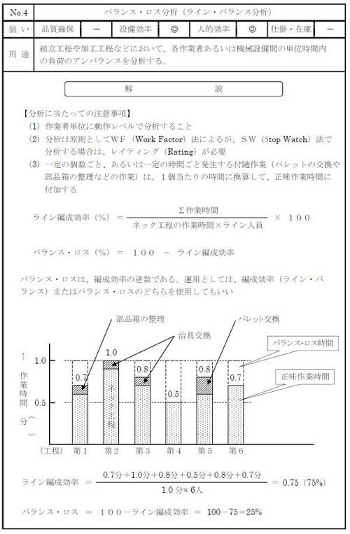 図4 バランス・ロス分析の例