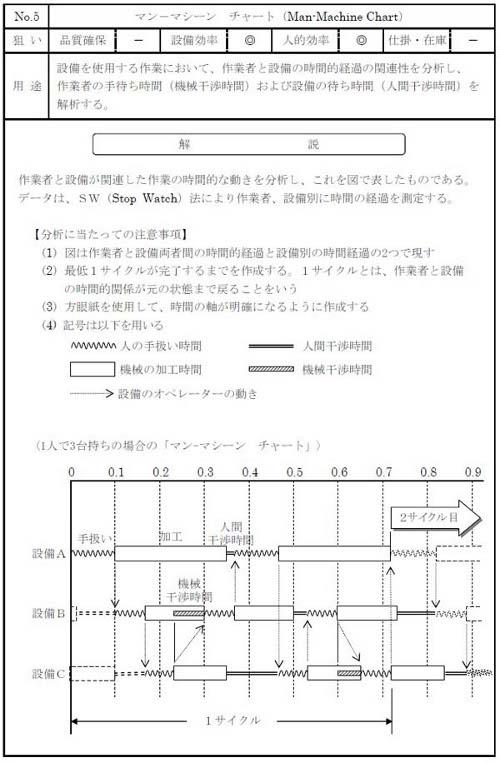 図5 マン マシンチャートの例