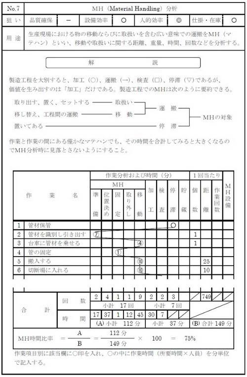 図7 MH分析の例