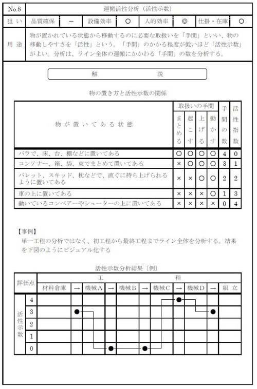 図8 運搬活性分析の例