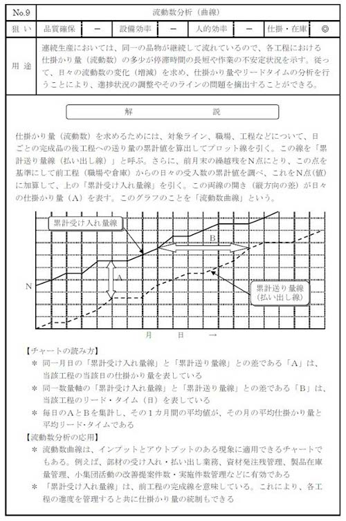 図9 流動数分析の例