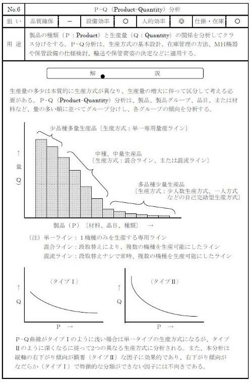 図6 PQ分析の例