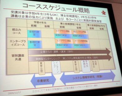 実践的IT人材育成講座のスケジュール概略