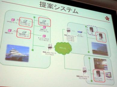 提案したデジタルサイネージ活用システム