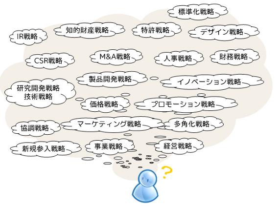 図1 いろいろな○○戦略