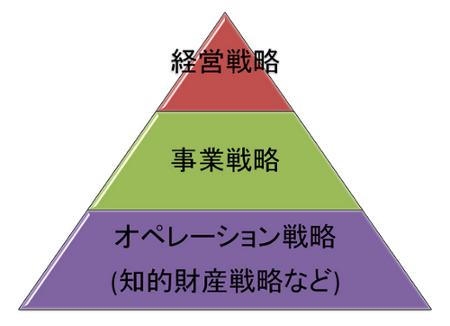 図2 経営戦略・事業戦略・オペレーション戦略の関係