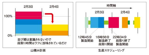 図1 負荷山積み計画と生産スケジューリング