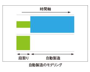 図3 自動製造のモデリング
