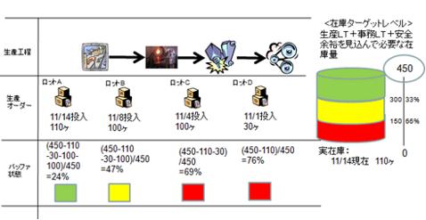 図1 在庫生産におけるS-DBRのバッファマネジメント