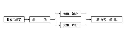 図2 改善検討の手順